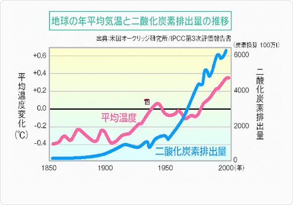 地球の年平均気温と二酸化炭素排出量の推移