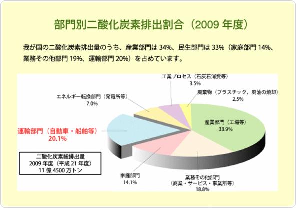 部門別二酸化炭素排出割合(2009年度)