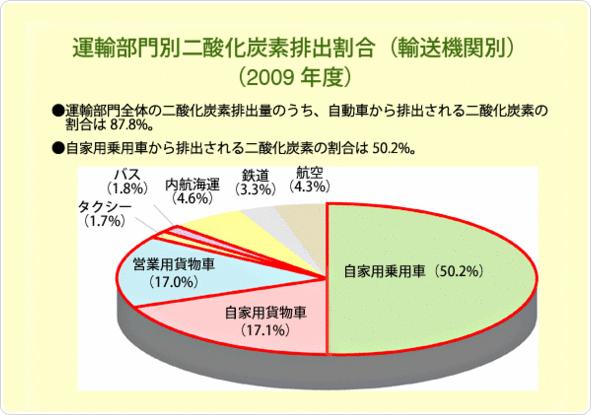 運輸部門別二酸化炭素排出割合(輸送機関別)(2009年度)